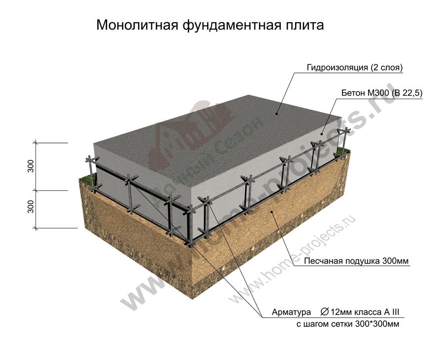 Монолитная плита фундамент как сделать